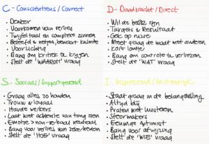 DISC training, DISC model